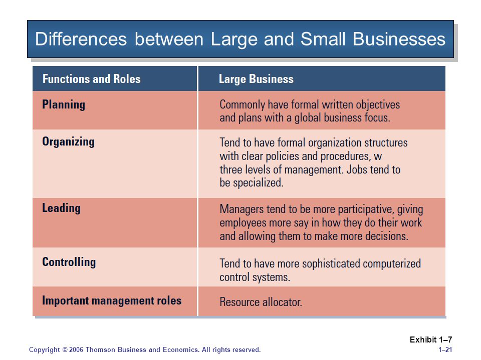 1–21Copyright © 2006 Thomson Business and Economics. All rights reserved. Differences between Large and Small Businesses Exhibit 1–7