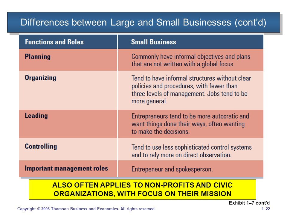 1–22Copyright © 2006 Thomson Business and Economics. All rights reserved. Differences between Large and Small Businesses (cont'd) Exhibit 1–7 cont'd A