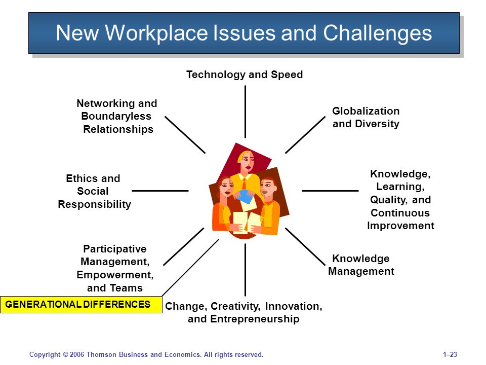1–23Copyright © 2006 Thomson Business and Economics. All rights reserved. New Workplace Issues and Challenges Technology and Speed Globalization and D