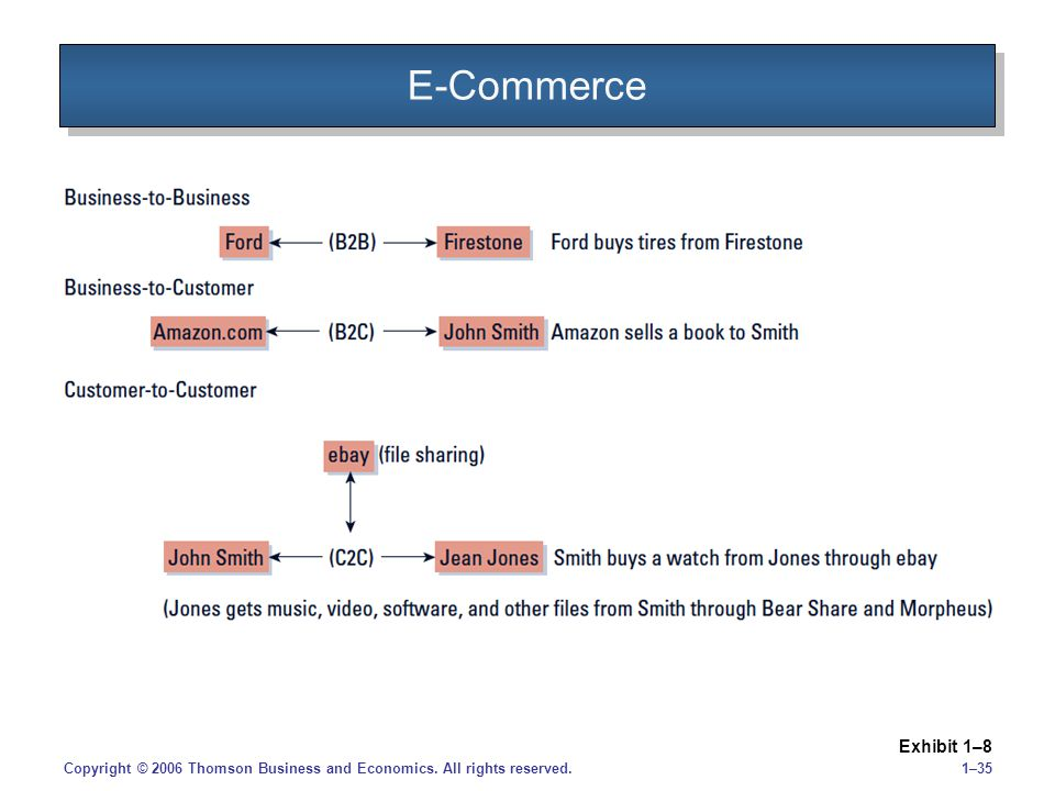 1–35Copyright © 2006 Thomson Business and Economics. All rights reserved. E-Commerce Exhibit 1–8