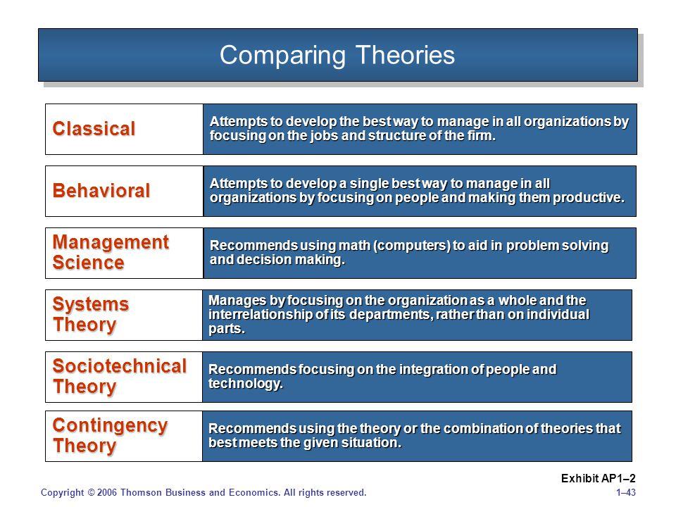 1–43Copyright © 2006 Thomson Business and Economics.