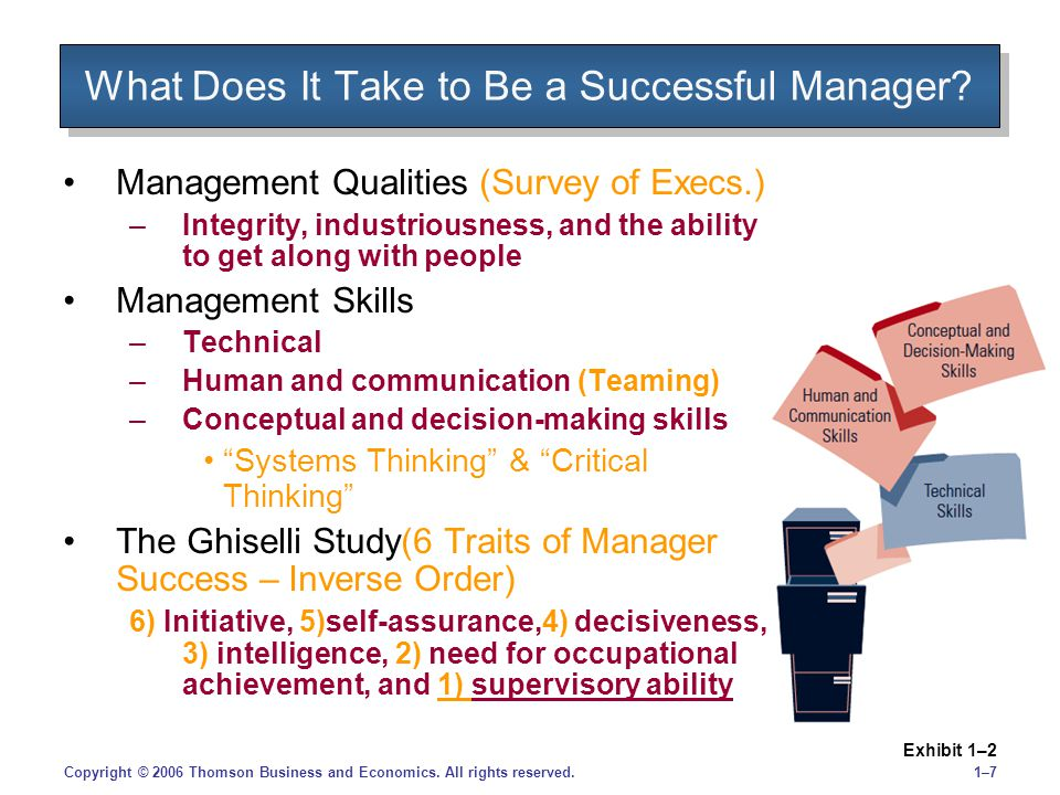 1–71–7Copyright © 2006 Thomson Business and Economics. All rights reserved. What Does It Take to Be a Successful Manager? Exhibit 1–2 Management Quali
