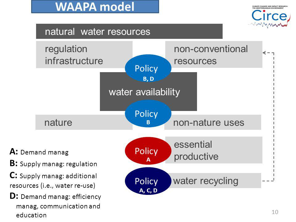 natural water resources regulation infrastructure water availability non-conventional resources Policy naturenon-nature uses water recycling Policy es