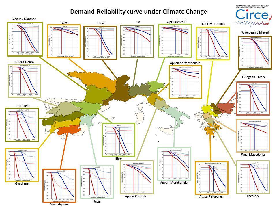 Demand-Reliability curve under Climate Change Loire Rhone Adour - Garonne Duero-Douro Tajo-Tejo Guadiana Guadalquivir Júcar Ebro Po Appen Meridionale Appen Centrale Appen Settentrionale Alpi Orientali Attica-Pelopone.