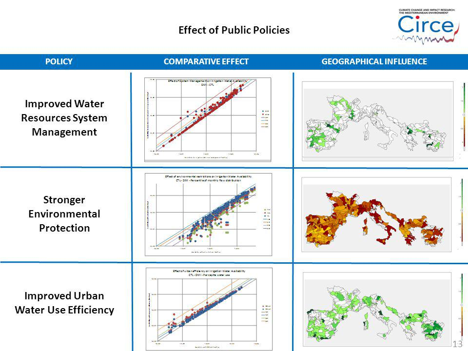 Effect of Public Policies Improved Water Resources System Management Stronger Environmental Protection Improved Urban Water Use Efficiency POLICYCOMPA