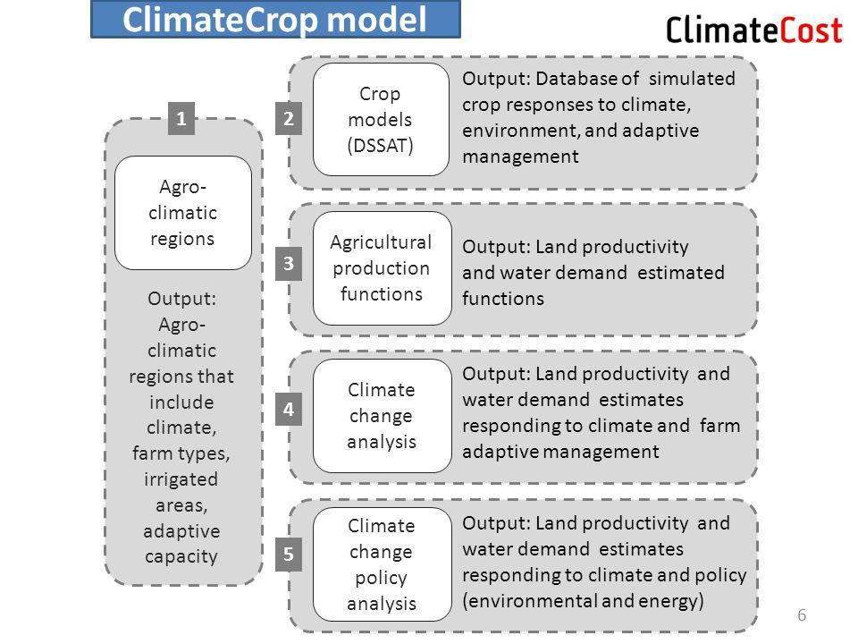 Output: Agro- climatic regions that include climate, farm types, irrigated areas, adaptive capacity Output: Database of simulated crop responses to cl
