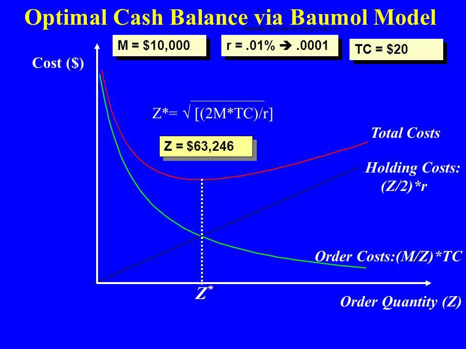 Order Quantity (Z) Cost ($) Z*Z* Total Costs Holding Costs: (Z/2)*r / Order Costs:(M/Z)*TC Optimal Cash Balance via Baumol Model Z*Z* Z*=  [(2M*TC)/r