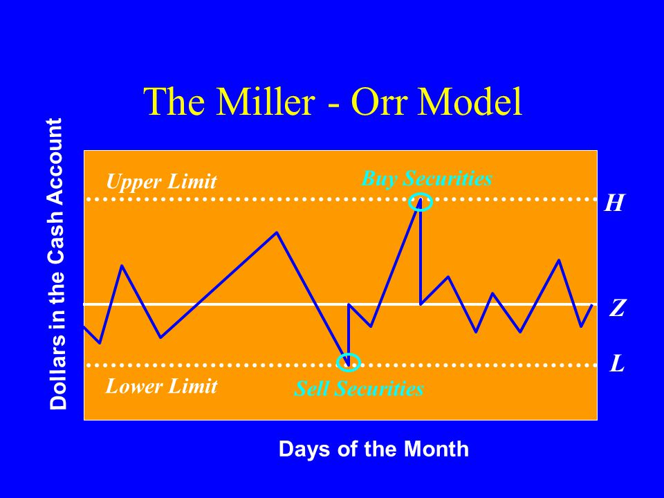 Days of the Month Dollars in the Cash Account The Miller - Orr Model Lower Limit Upper Limit Z Sell Securities Buy Securities H L