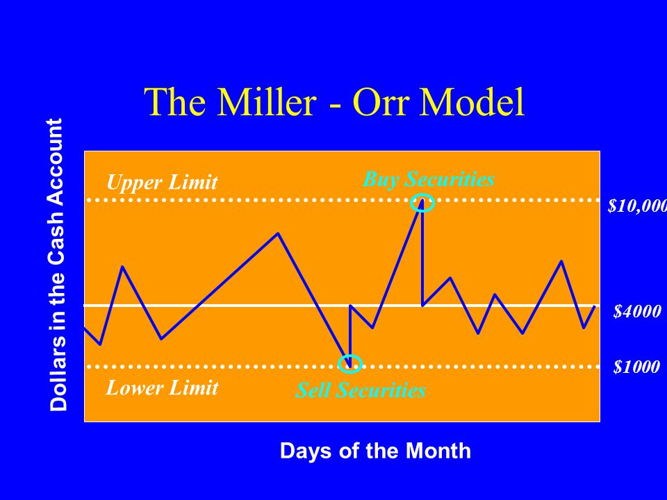 Days of the Month Dollars in the Cash Account The Miller - Orr Model Lower Limit Upper Limit $4000 Sell Securities Buy Securities $10,000 $1000