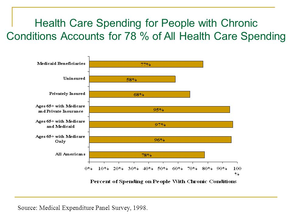 Health Care Spending for People with Chronic Conditions Accounts for 78 % of All Health Care Spending Source: Medical Expenditure Panel Survey, 1998.
