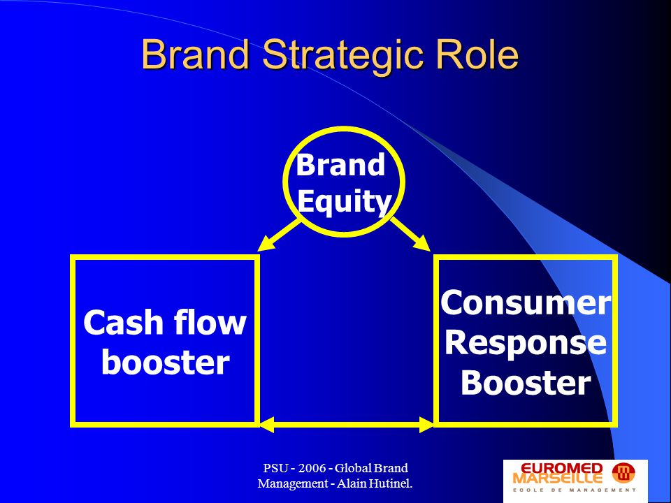 PSU - 2006 - Global Brand Management - Alain Hutinel. 25