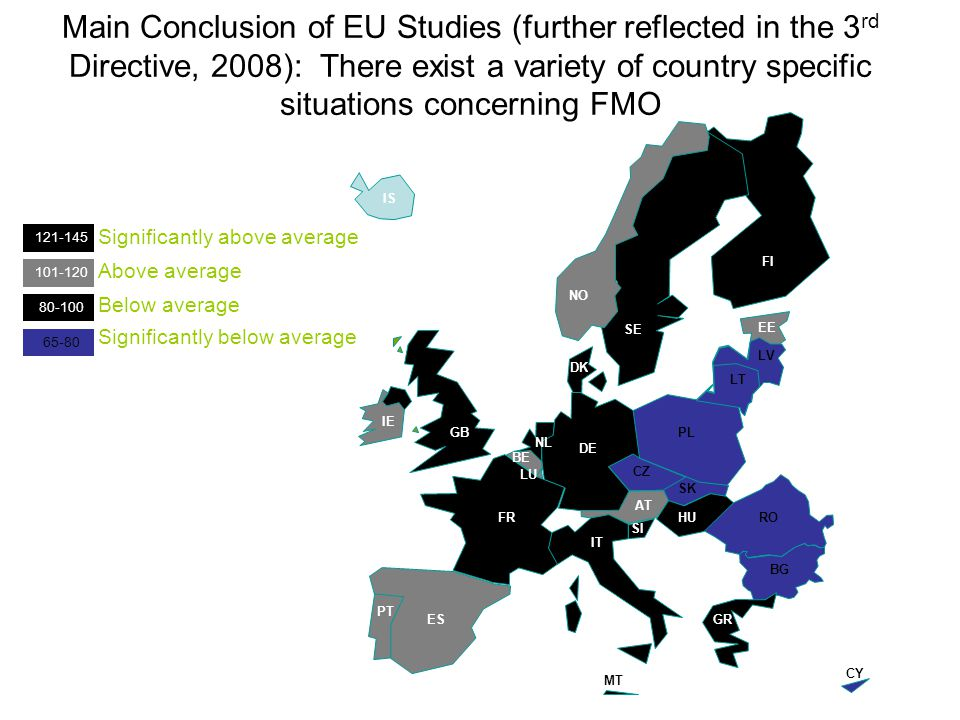 Main Conclusion of EU Studies (further reflected in the 3 rd Directive, 2008): There exist a variety of country specific situations concerning FMO SI BE FR ES PT GB IE LU NL DE DK SE FI EE LV LT PL CZ SK AT IT HU GR MT CY NO BG RO IS Significantly above average Above average Below average Significantly below average 121-145 101-120 80-100 65-80