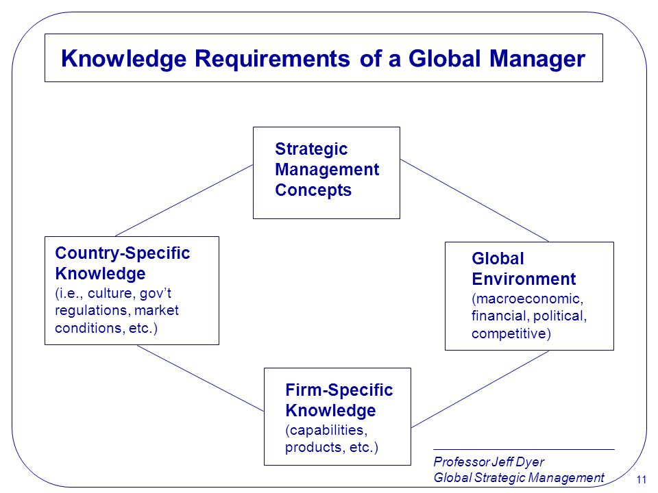 Professor Jeff Dyer Global Strategic Management 11 Knowledge Requirements of a Global Manager Strategic Management Concepts Country-Specific Knowledge