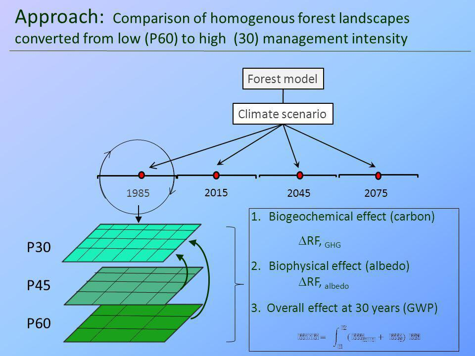  GWP 30 (W.m -2 ) 3. Overall impacts of forest conversion on GWP 30 P60  P30 CO 2 Albedo