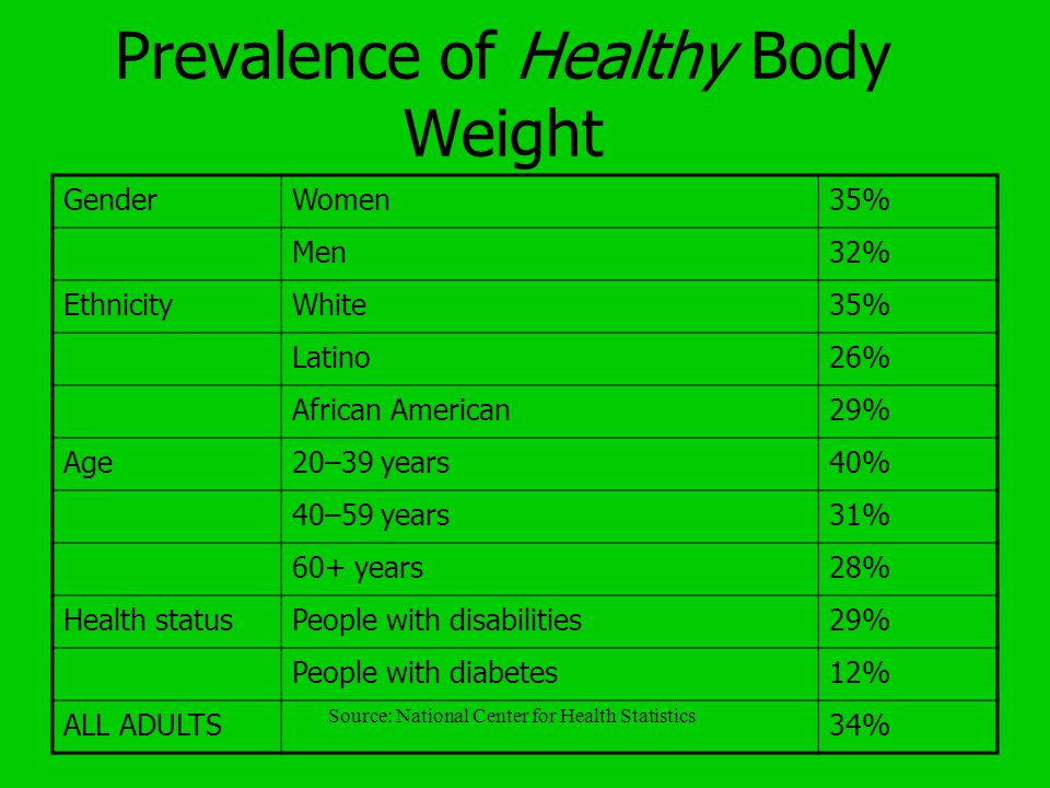 Overweight and Obesity Overweight = characterized by a body weight that falls above the range associated with minimum mortality; weighing 10% or more over recommended weight or having a BMI over 25 Obesity = severely overweight, with an excess of body fat; weighing 20% or more over recommended weight or having a BMI over 30