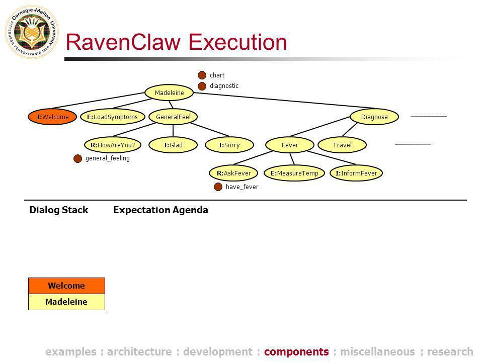 RavenClaw Execution Dialog Stack Madeleine Welcome Madeleine E:LoadSymptomsGeneralFeel R:HowAreYou?I:GladI:Sorry Diagnose FeverTravel R:AskFeverE:Meas
