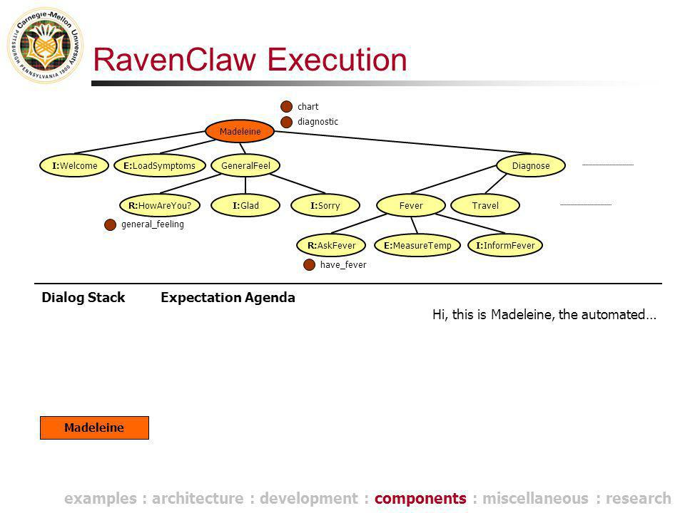 RavenClaw Execution Dialog Stack Madeleine Hi, this is Madeleine, the automated… Madeleine E:LoadSymptomsGeneralFeel R:HowAreYou I:GladI:Sorry Diagnose FeverTravel R:AskFeverE:MeasureTempI:InformFever I:Welcome Expectation Agenda general_feeling chart have_fever diagnostic examples : architecture : development : components : miscellaneous : research