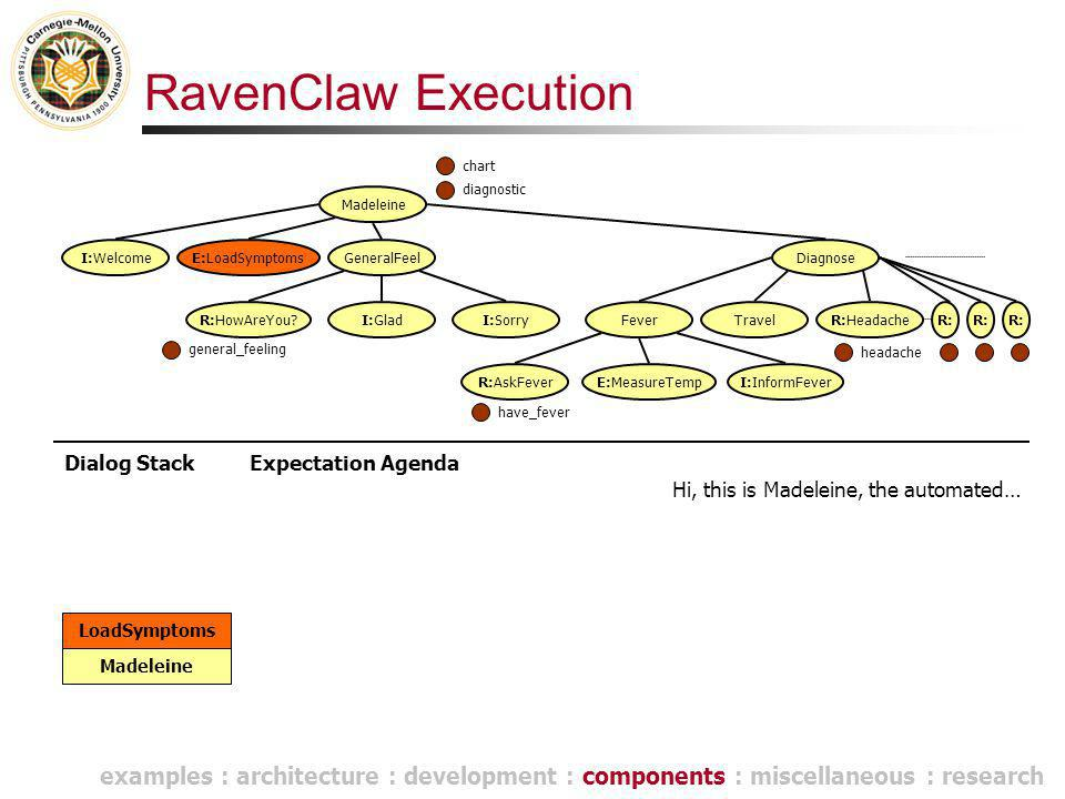 RavenClaw Execution Dialog Stack Madeleine Hi, this is Madeleine, the automated… Madeleine E:LoadSymptomsGeneralFeel R:HowAreYou I:GladI:Sorry Diagnose FeverTravel R:AskFeverE:MeasureTempI:InformFever I:Welcome LoadSymptoms R:HeadacheR: Expectation Agenda general_feeling chart have_fever diagnostic headache examples : architecture : development : components : miscellaneous : research
