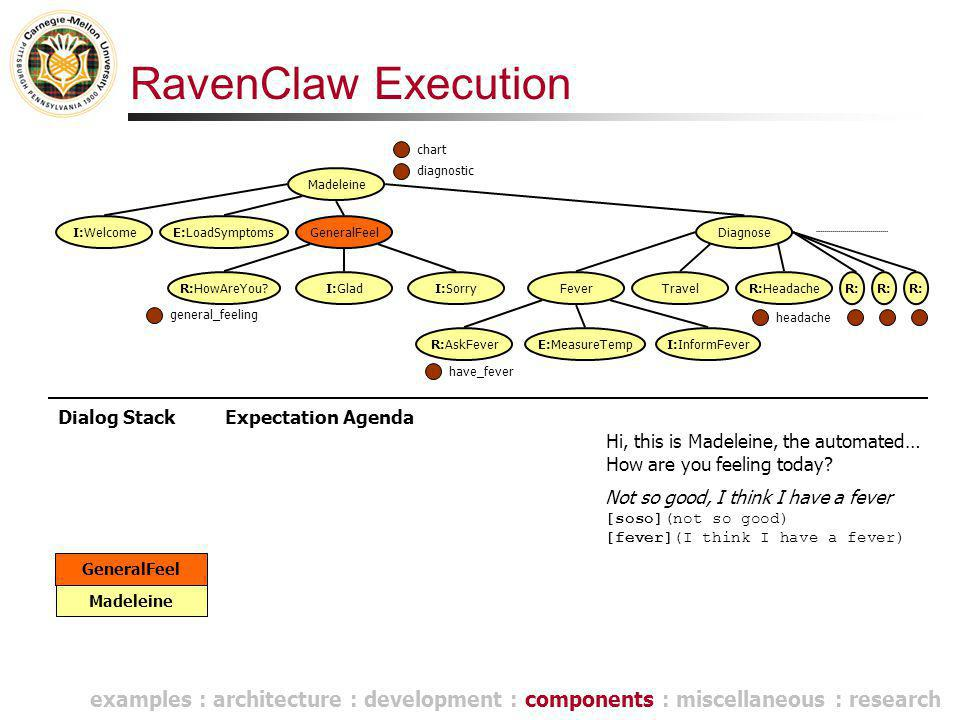 RavenClaw Execution Dialog Stack Madeleine Hi, this is Madeleine, the automated… Madeleine E:LoadSymptomsGeneralFeel R:HowAreYou I:GladI:Sorry Diagnose FeverTravel R:AskFeverE:MeasureTempI:InformFever I:Welcome R:HeadacheR: GeneralFeel Expectation Agenda general_feeling chart have_fever diagnostic headache examples : architecture : development : components : miscellaneous : research How are you feeling today.