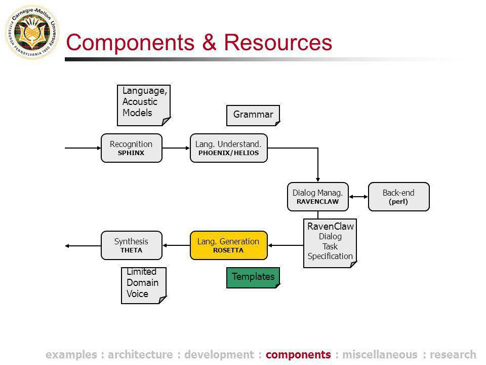 Components & Resources Lang. Understand. PHOENIX/HELIOS Dialog Manag.