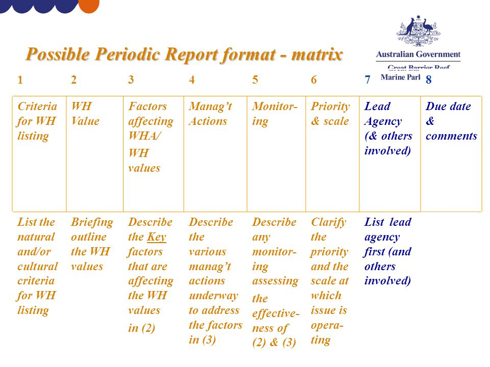 Possible Periodic Report format - matrix 12345678 Criteria for WH listing WH Value Factors affecting WHA/ WH values Manag't Actions Monitor- ing Priority & scale Lead Agency (& others involved) Due date & comments List the natural and/or cultural criteria for WH listing Briefing outline the WH values Describe the Key factors that are affecting the WH values in (2) Describe the various manag't actions underway to address the factors in (3) Describe any monitor- ing assessing the effective- ness of (2) & (3) Clarify the priority and the scale at which issue is opera- ting List lead agency first (and others involved) Estimate due date etc