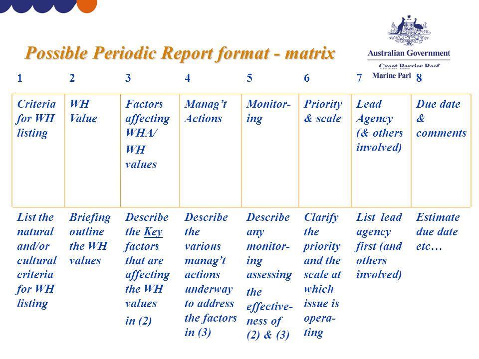 Possible Periodic Report format - matrix 12345678 Criteria for WH listing WH Value Factors affecting WHA/ WH values Manag't Actions Monitor- ing Priority & scale Lead Agency (& others involved) Due date & comments List the natural and/or cultural criteria for WH listing Briefing outline the WH values Describe the Key factors that are affecting the WH values in (2) Describe the various manag't actions underway to address the factors in (3) Describe any monitor- ing assessing the effective- ness of (2) & (3) Clarify the priority and the scale at which issue is opera- ting List lead agency first (and others involved) Estimate due date etc…