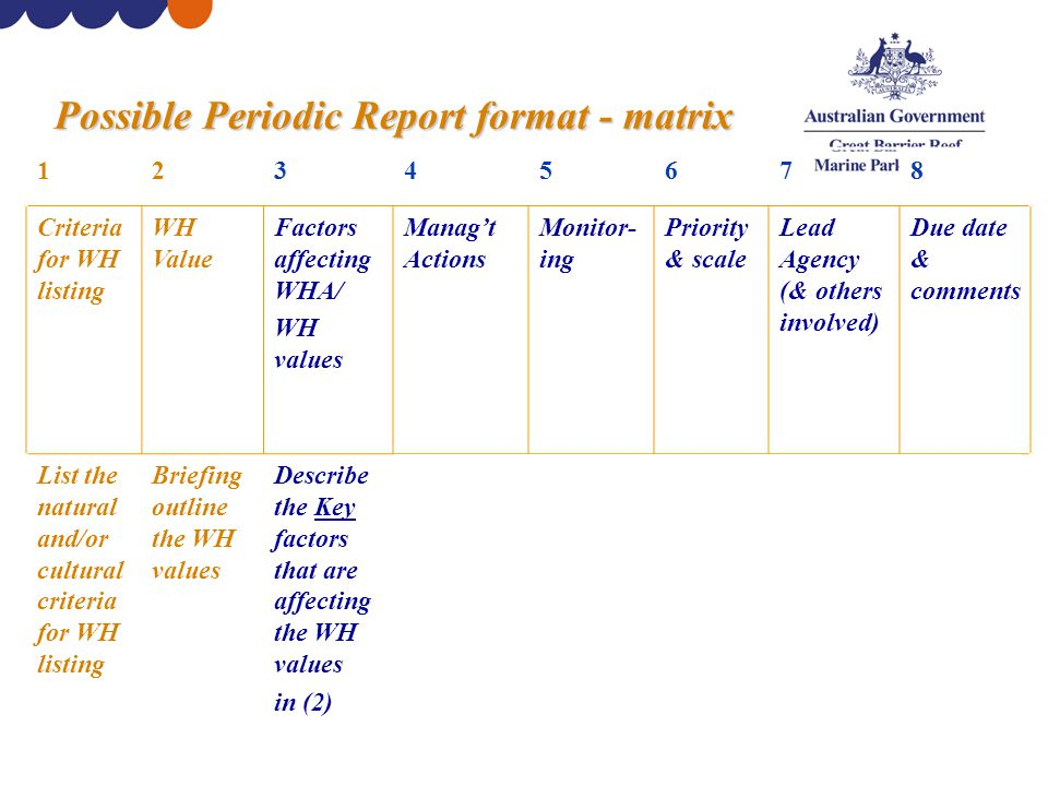 Possible Periodic Report format - matrix 12345678 Criteria for WH listing WH Value Factors affecting WHA/ WH values Manag't Actions Monitor- ing Priority & scale Lead Agency (& others involved) Due date & comments List the natural and/or cultural criteria for WH listing Briefing outline the WH values Describe the Key factors that are affecting the WH values in (2) Describe the various manag't actions underway to address the factors in (3) Describe any monitor- ing assessing the effectiven ess of (2) & (3) Clarify the priority & the scale at which issue is operatin g List lead agency first (and others involved) Estimate due date etc