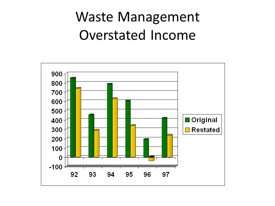 Waste Management Overstated Income