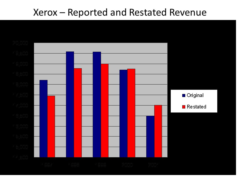 Xerox – Reported and Restated Revenue