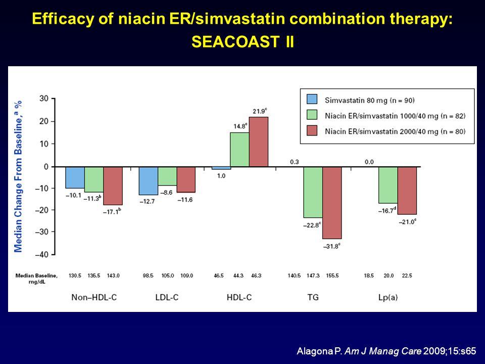 Efficacy of niacin ER/simvastatin combination therapy: SEACOAST II Alagona P.