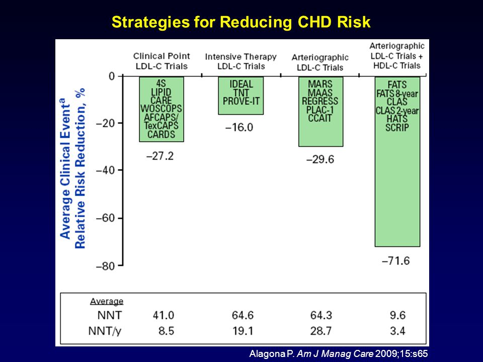 Strategies for Reducing CHD Risk Alagona P. Am J Manag Care 2009;15:s65