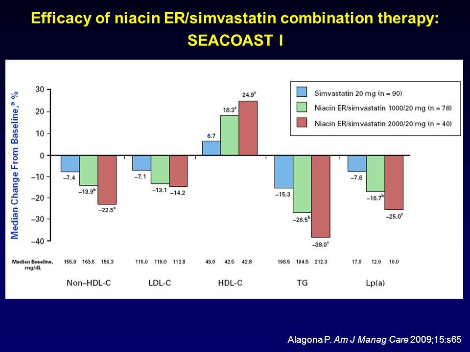 Efficacy of niacin ER/simvastatin combination therapy: SEACOAST I Alagona P.