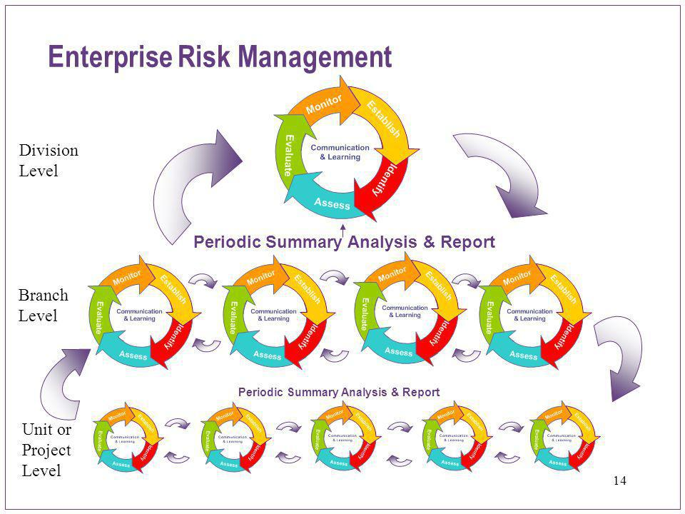14 Periodic Summary Analysis & Report Enterprise Risk Management Periodic Summary Analysis & Report Division Level Branch Level Unit or Project Level