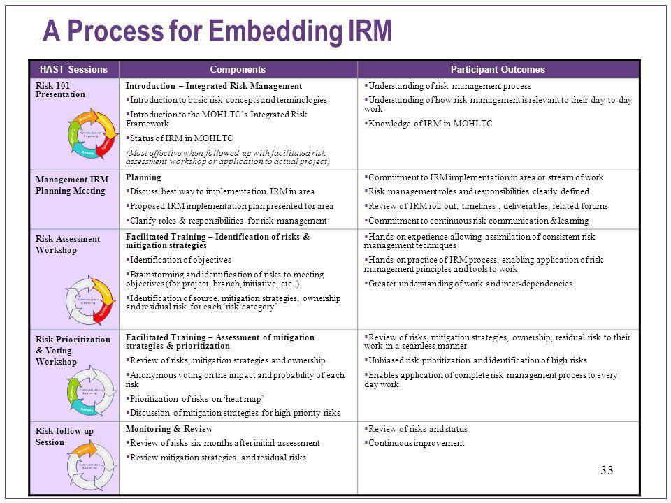 33 A Process for Embedding IRM HAST SessionsComponentsParticipant Outcomes Risk 101 Presentation Introduction – Integrated Risk Management  Introduct