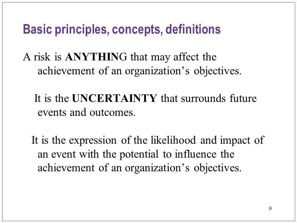 20 Slide 20 Categorizing Risk – Comprehensive 1.Political or Reputational Risk 2.