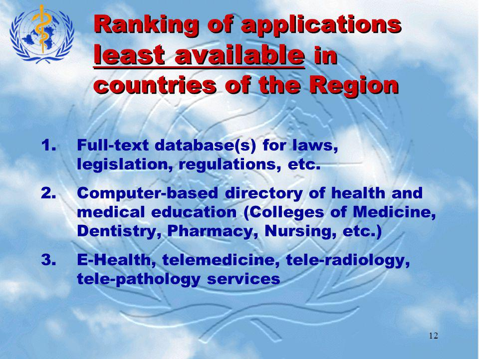 12 Ranking of applications least available in countries of the Region 1.Full-text database(s) for laws, legislation, regulations, etc.