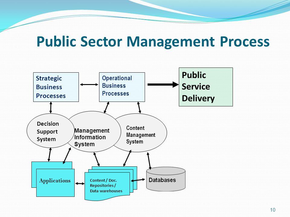 Public Sector Management Process 10 Management Information System Strategic Business Processes Operational Business Processes Public Service Delivery