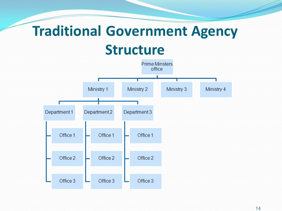 Traditional Government Agency Structure 14 Prime Minsters office Ministry 1 Department 1 Office 1 Office 2 Office 3 Department 2 Office 1 Office 2 Off