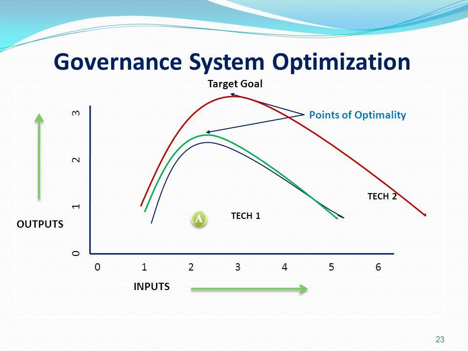 23 OUTPUTS INPUTS TECH 1 TECH 2 01234560123456 01230123 Points of Optimality A A Target Goal Governance System Optimization