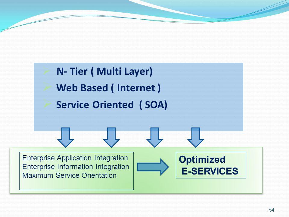  N- Tier ( Multi Layer)  Web Based ( Internet )  Service Oriented ( SOA) Enterprise Application Integration Enterprise Information Integration Maxi