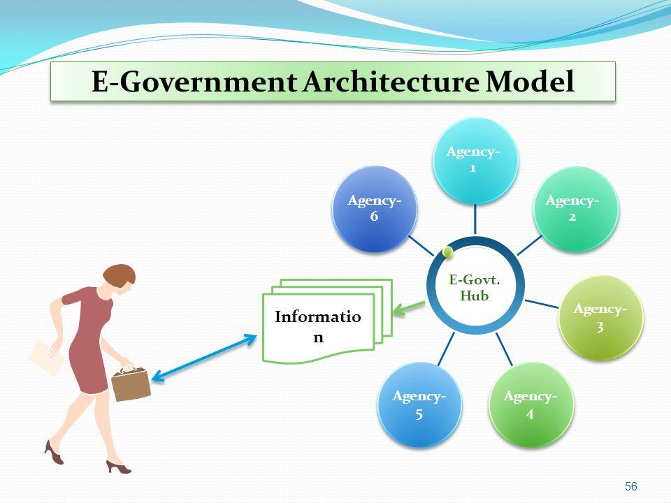 E-Government Architecture Model E-Govt. Hub Agency- 3 Agency- 4 Agency- 5 Agency- 6 Agency- 1 Agency- 2 Agency- 6 Informatio n 56