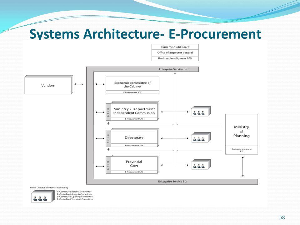 Systems Architecture- E-Procurement 58