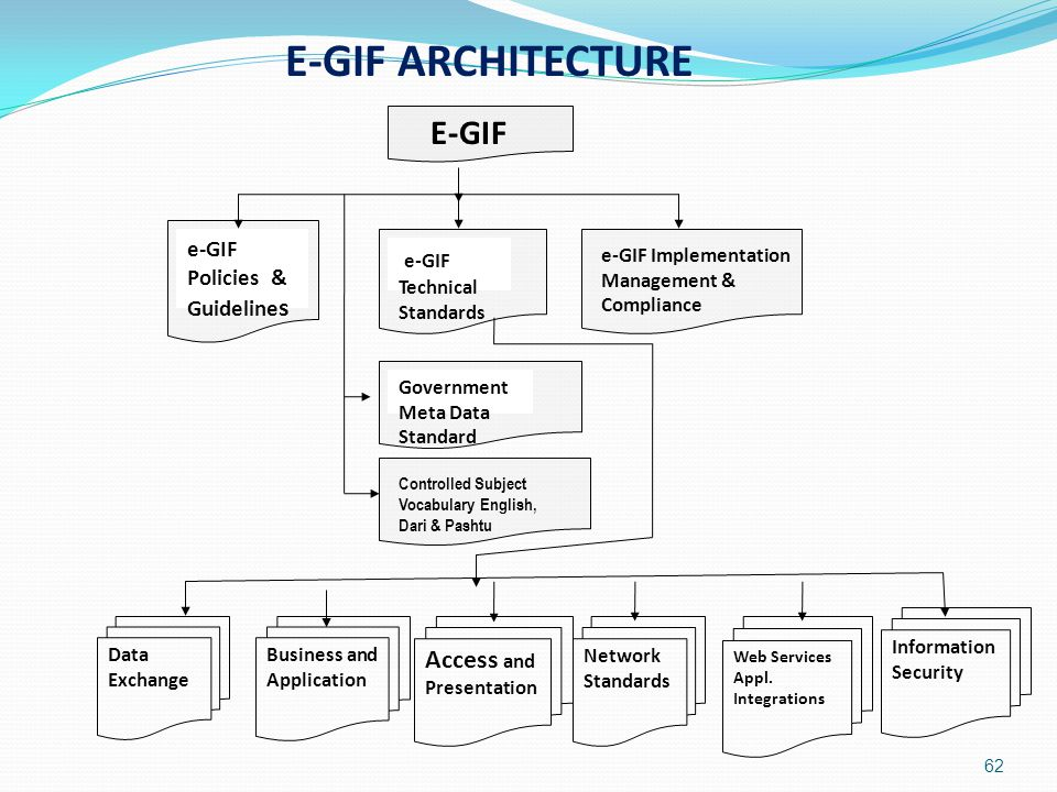 62 E-GIF Business and Application Access and Presentation Network Standards Information Security E-GIF ARCHITECTURE e-GIF Policies & Guideline s e-GIF