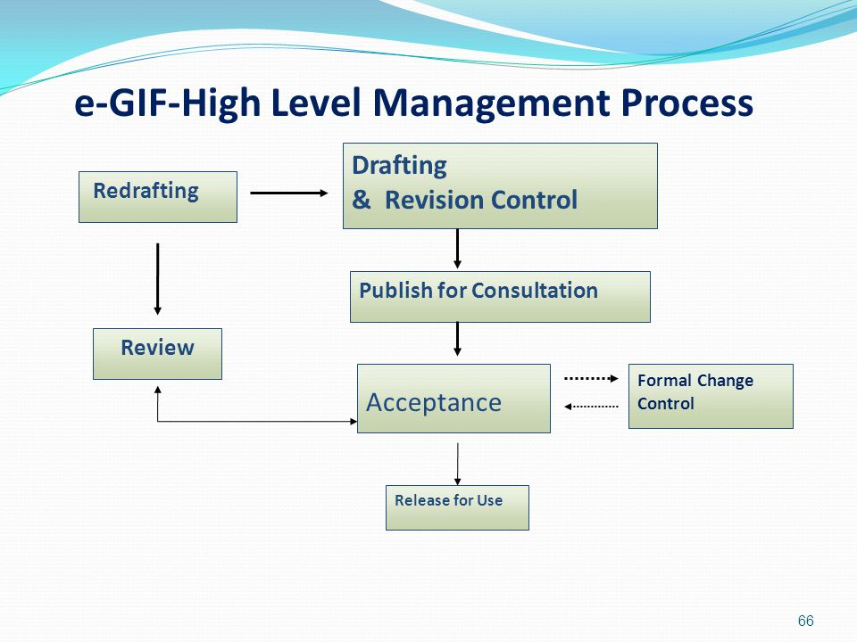 66 Drafting & Revision Control Publish for Consultation Release for Use Redrafting Review Acceptance Formal Change Control e-GIF-High Level Management