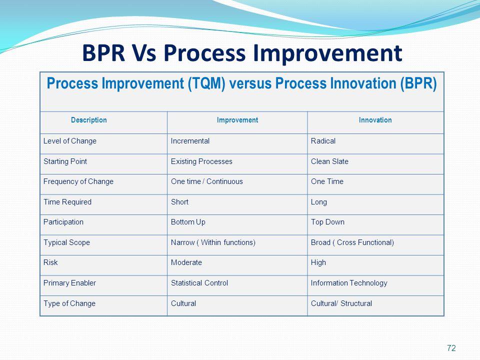 BPR Vs Process Improvement 72 Process Improvement (TQM) versus Process Innovation (BPR) DescriptionImprovementInnovation Level of ChangeIncrementalRad