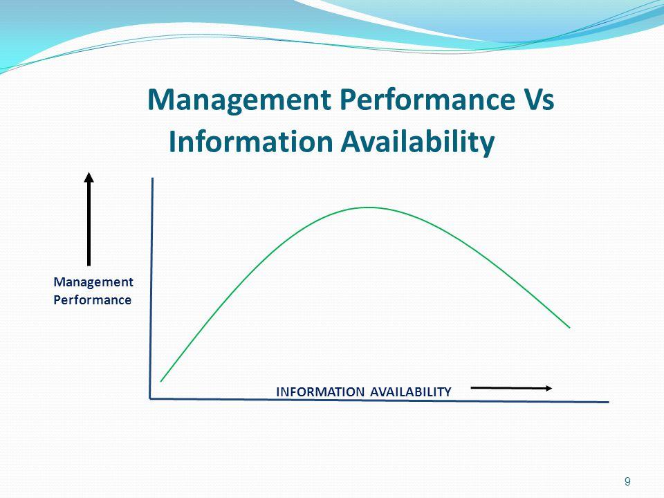 Management Performance Vs Information Availability Management Performance INFORMATION AVAILABILITY 9