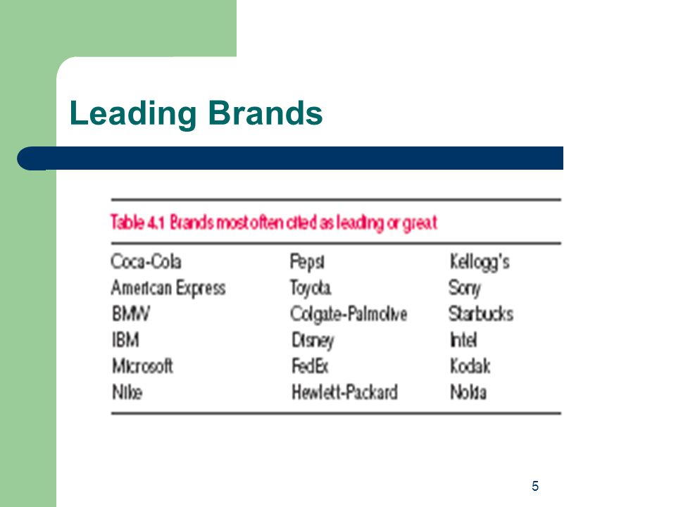 6 What Makes Them Leading Brands.