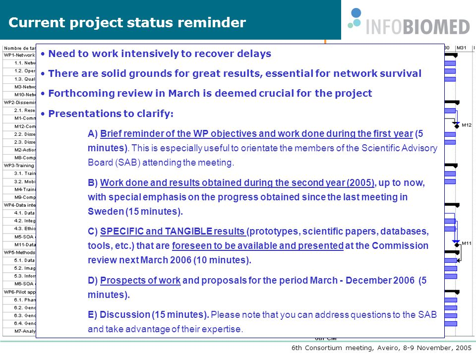 6th Consortium meeting, Aveiro, 8-9 November, 2005 6th CM Current project status reminder Coord.