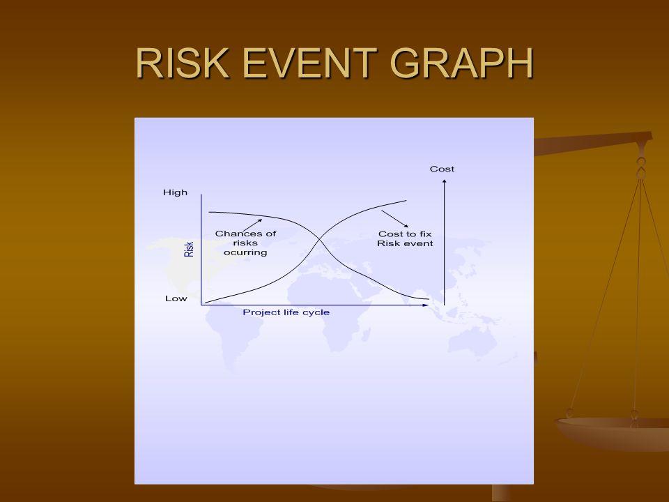 RISK EVENT GRAPH