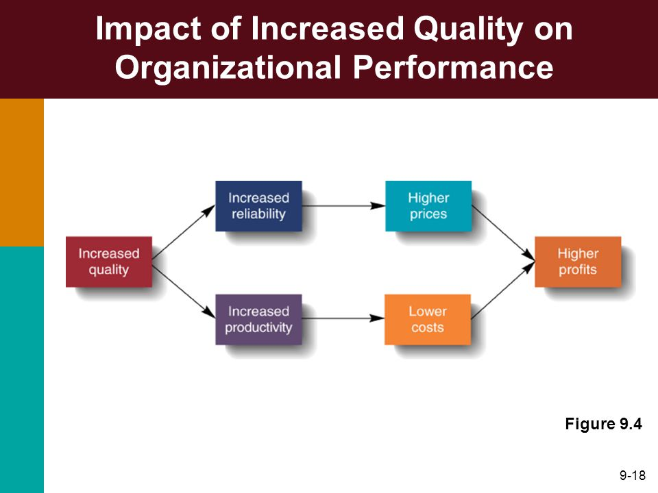 9-18 Impact of Increased Quality on Organizational Performance Figure 9.4